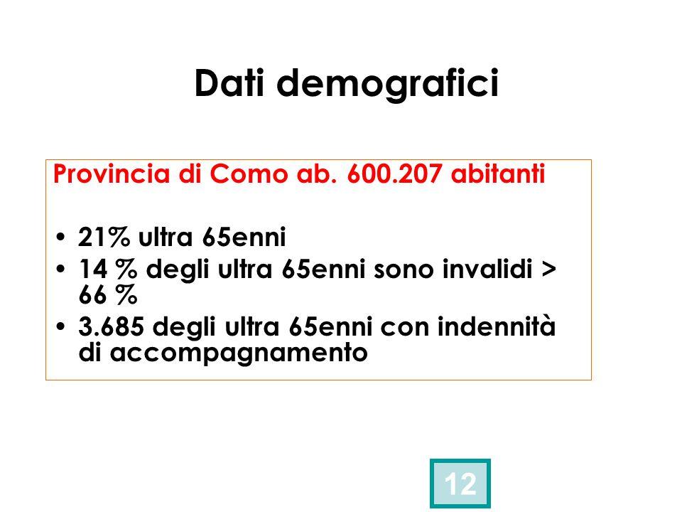 Dati demografici 12 Provincia di Como ab. 600.207 abitanti