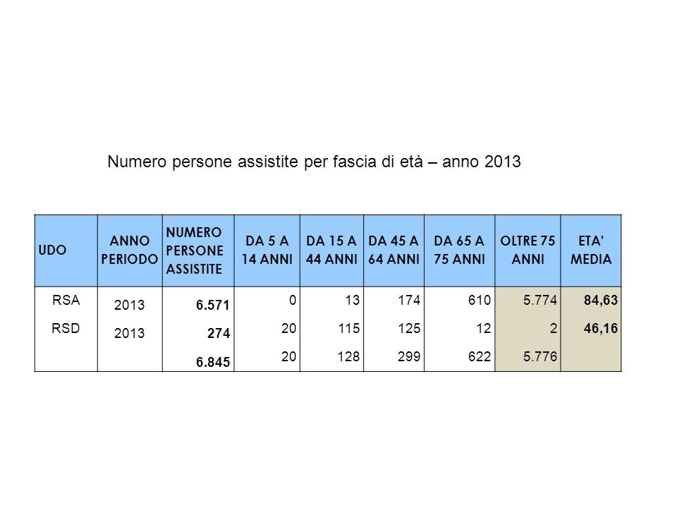 Numero persone assistite per fascia di età – anno 2013