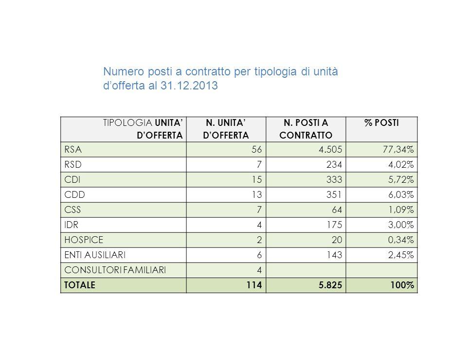 Numero posti a contratto per tipologia di unità d'offerta al 31. 12