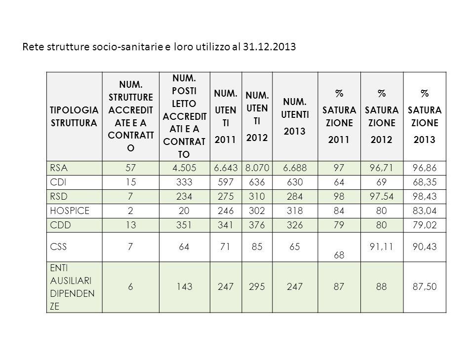 Rete strutture socio-sanitarie e loro utilizzo al 31.12.2013
