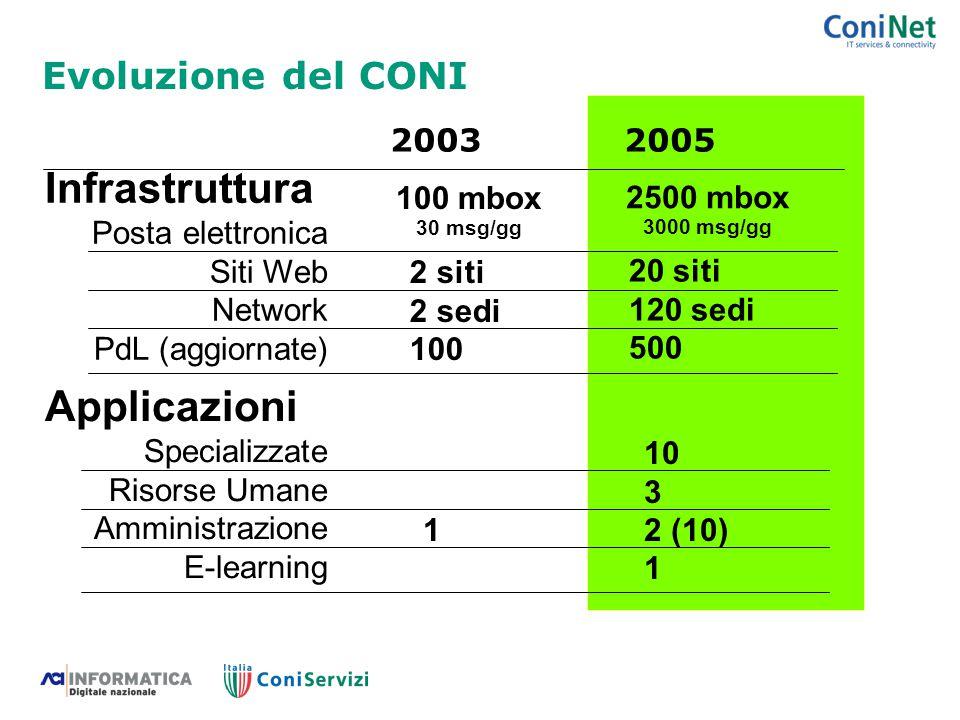 Evoluzione del CONI Infrastruttura Applicazioni 2003 2005