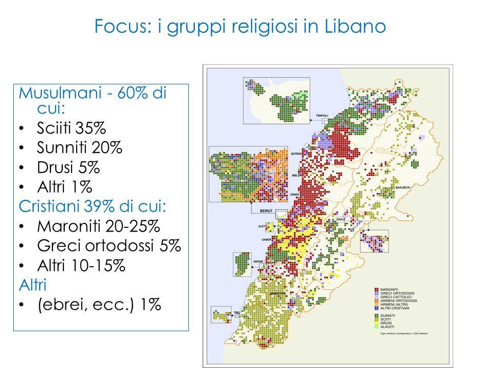 Focus: i gruppi religiosi in Libano