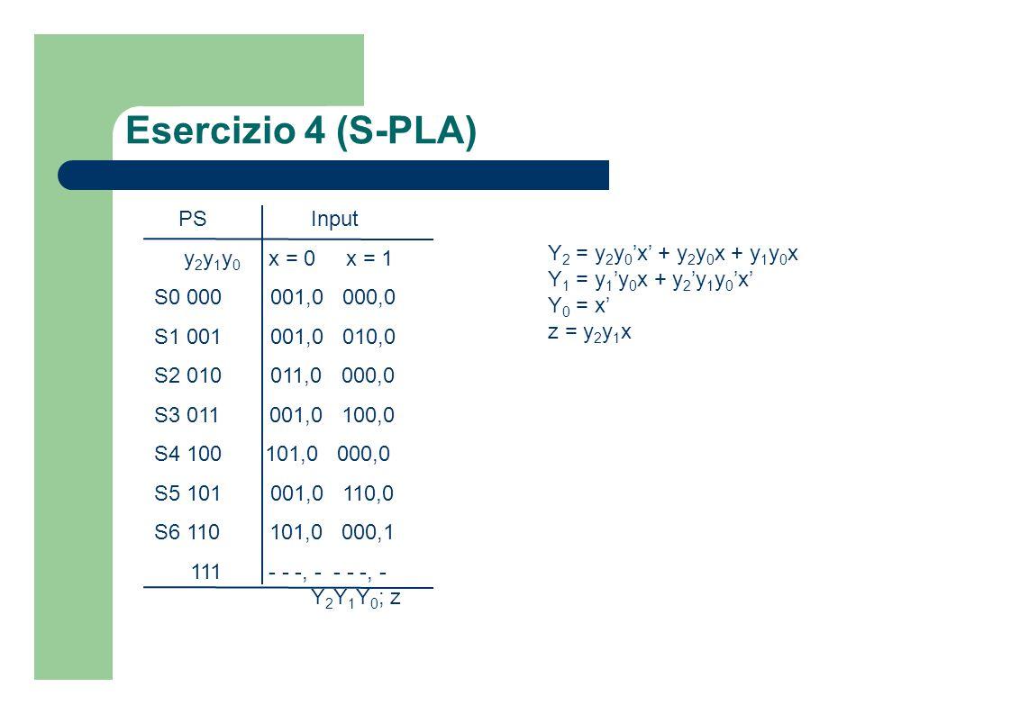 Esercizio 4 (S-PLA) PS Input y2y1y0 x = 0 x = 1 S0 000 001,0 000,0