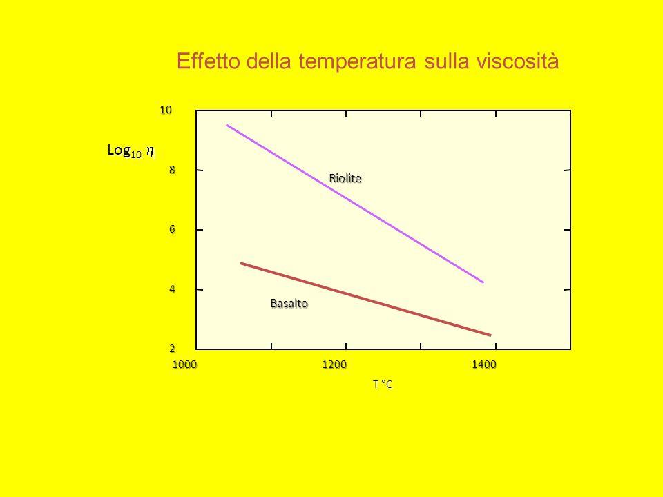 Effetto della temperatura sulla viscosità