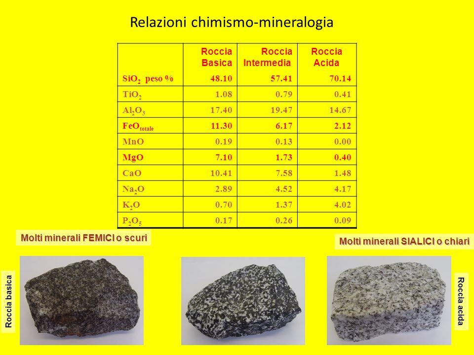 Relazioni chimismo-mineralogia