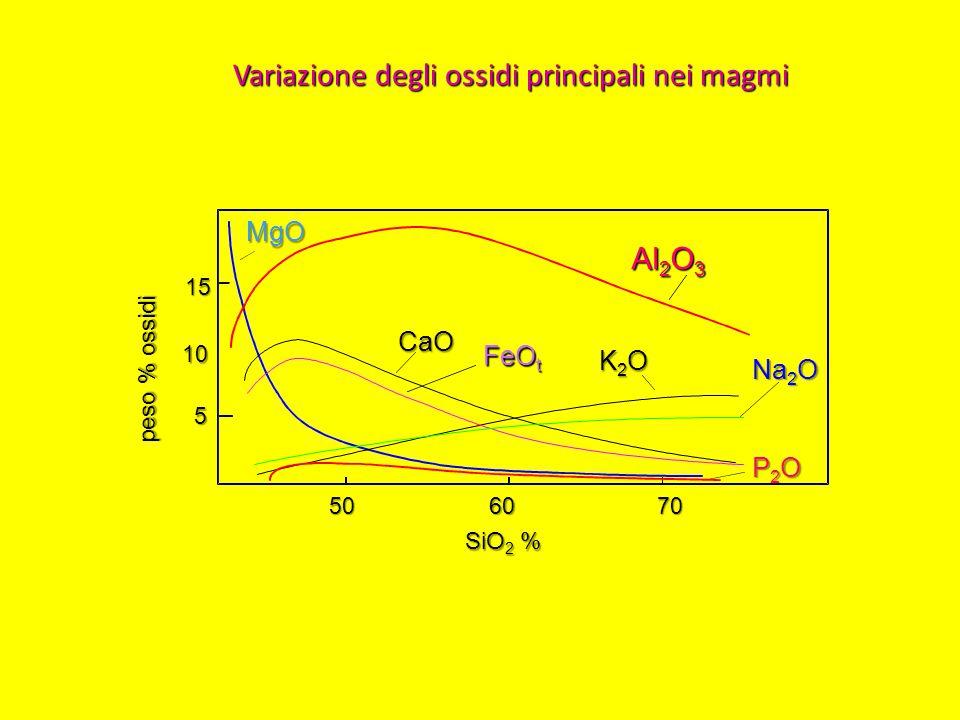 Variazione degli ossidi principali nei magmi