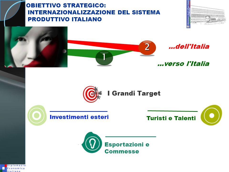 2 1 ...dell Italia ...verso l Italia I Grandi Target