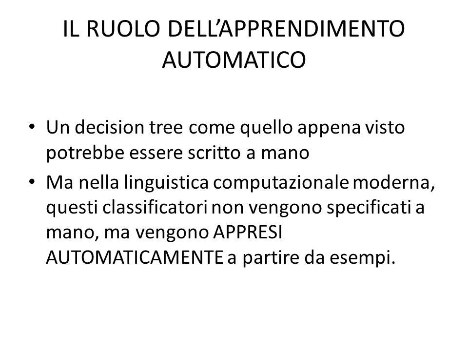 IL RUOLO DELL'APPRENDIMENTO AUTOMATICO