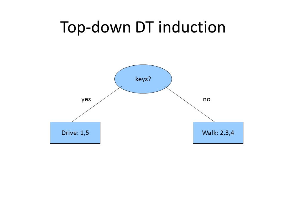 Top-down DT induction keys yes no Drive: 1,5 Walk: 2,3,4