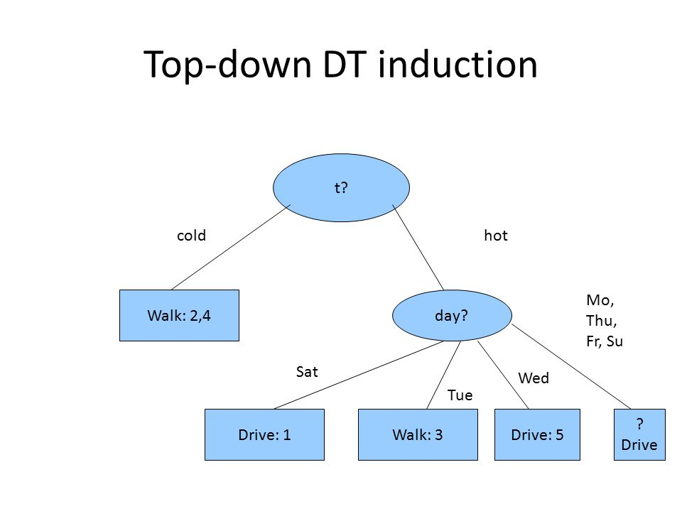 Top-down DT induction t cold hot Walk: 2,4 day Mo, Thu, Fr, Su Sat