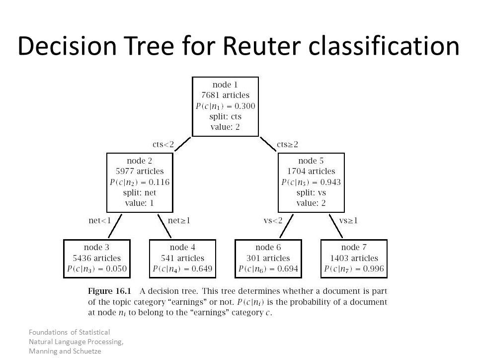 Decision Tree for Reuter classification