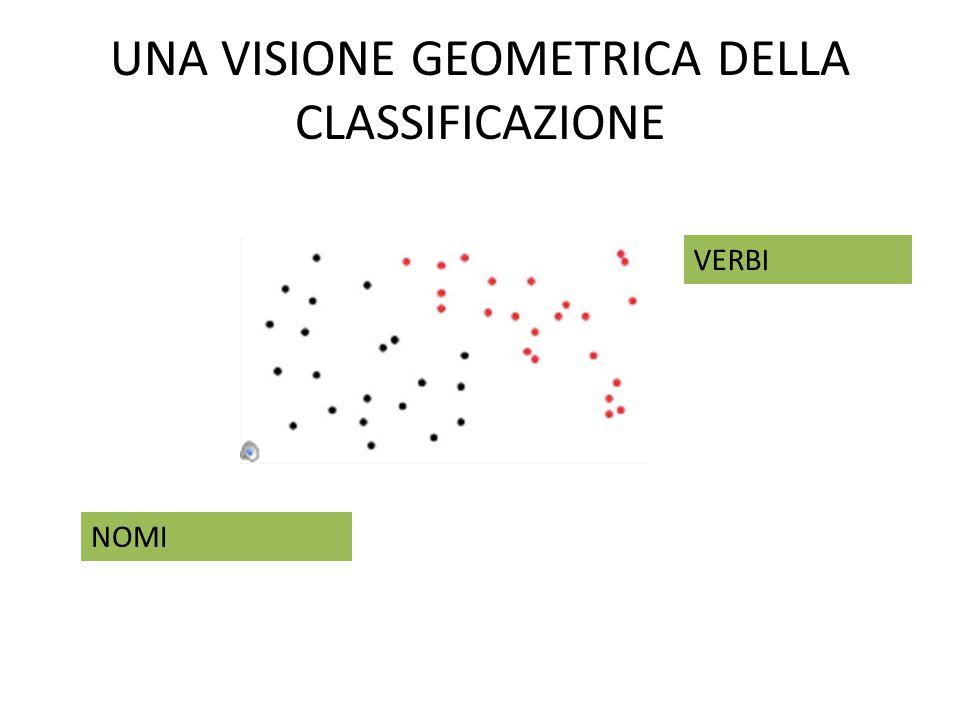 UNA VISIONE GEOMETRICA DELLA CLASSIFICAZIONE