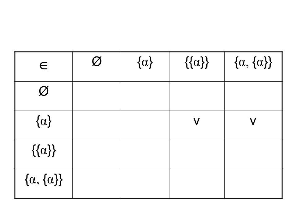  Ø {α} {{α}} {α, {α}} v