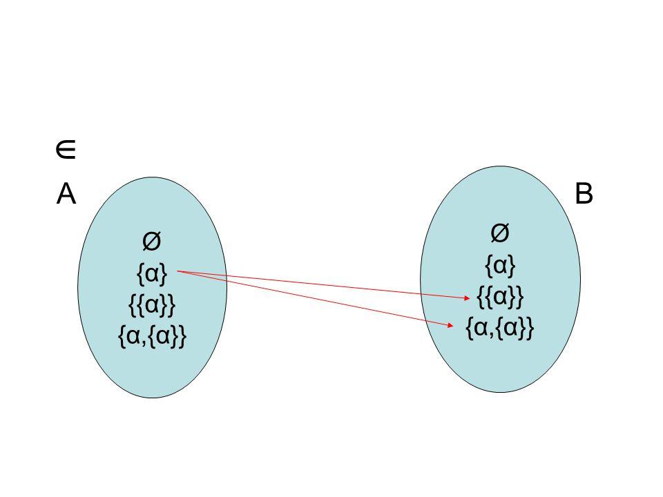  A B. Ø. {α} {{α}} {α,{α}} Ø. {α}