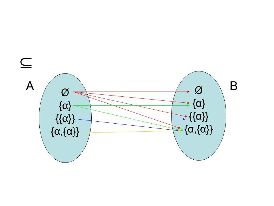 A B. Ø. {α} {{α}} {α,{α}} Ø. {α} {{α}}
