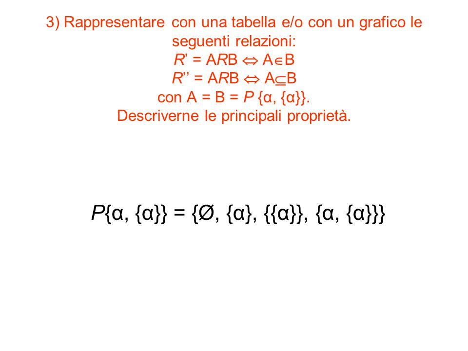 P{α, {α}} = {Ø, {α}, {{α}}, {α, {α}}}