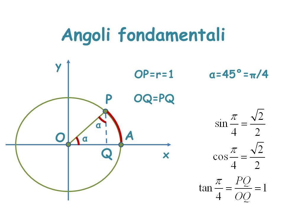 Angoli fondamentali x y OP=r=1 α=45°=π/4 P OQ=PQ α A O α Q