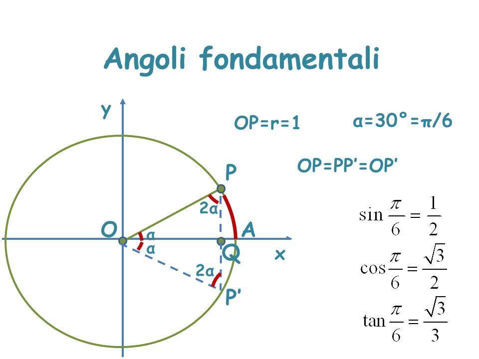 Angoli fondamentali P O A Q P' y α=30°=π/6 OP=r=1 OP=PP'=OP' PQ=OP/2 x