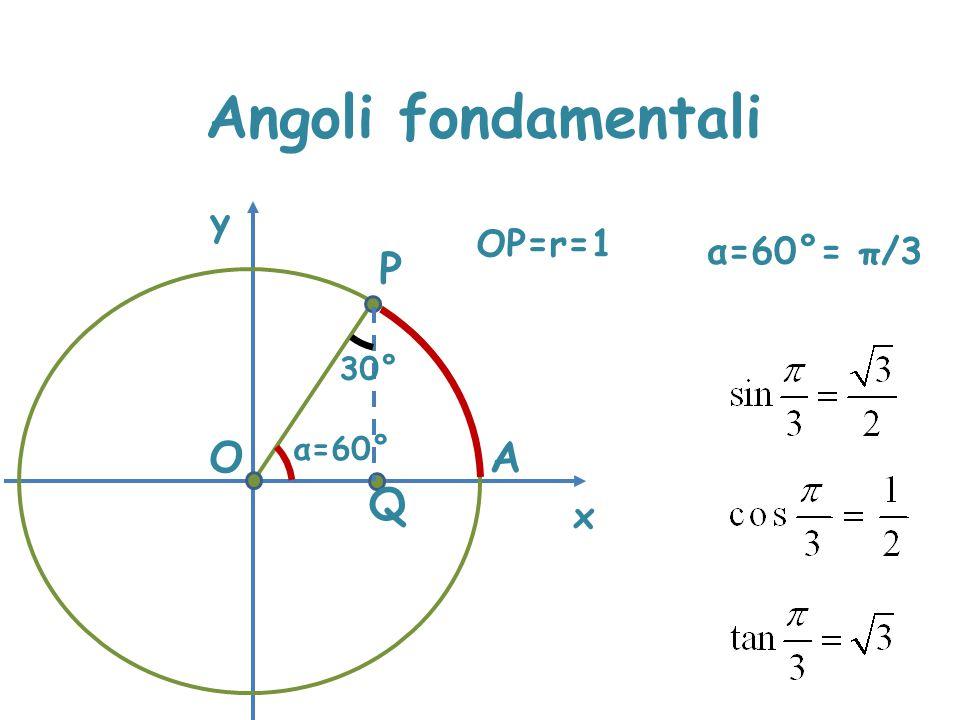 Angoli fondamentali x y OP=r=1 α=60°= π/3 P 30° O α=60° A Q OQ=OP/2