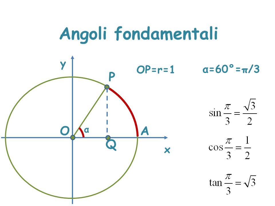 Angoli fondamentali x y OP=r=1 α=60°=π/3 P O α A Q