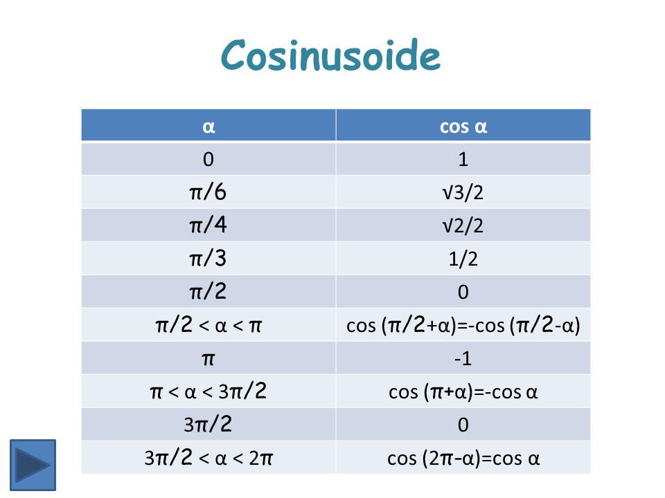 cos (π/2+α)=-cos (π/2-α)