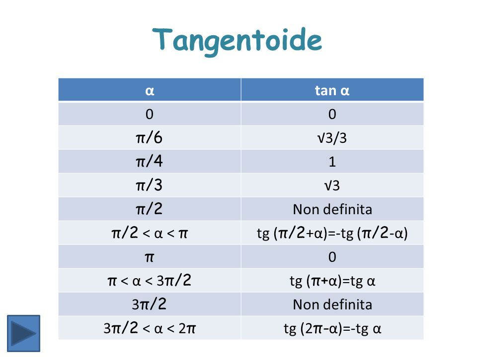 Tangentoide α tan α π/6 √3/3 π/4 1 π/3 √3 π/2 Non definita