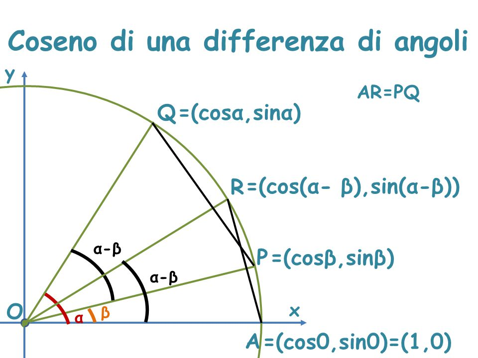 Coseno di una differenza di angoli