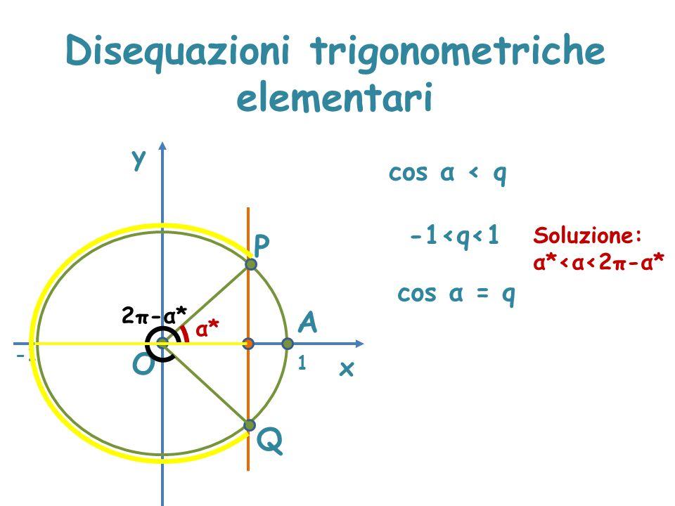 Disequazioni trigonometriche elementari