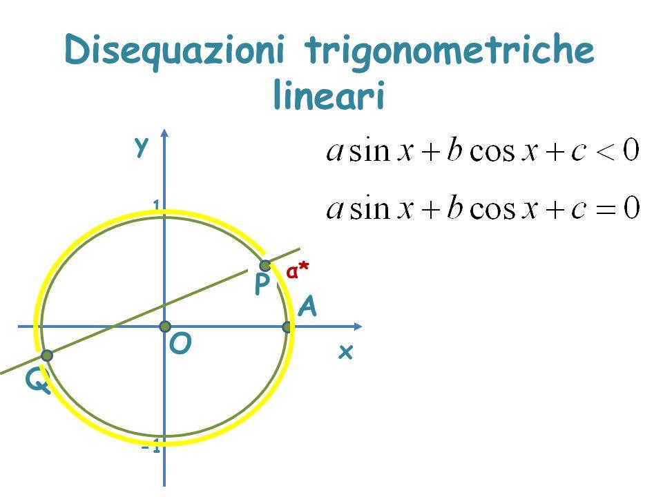 Disequazioni trigonometriche lineari