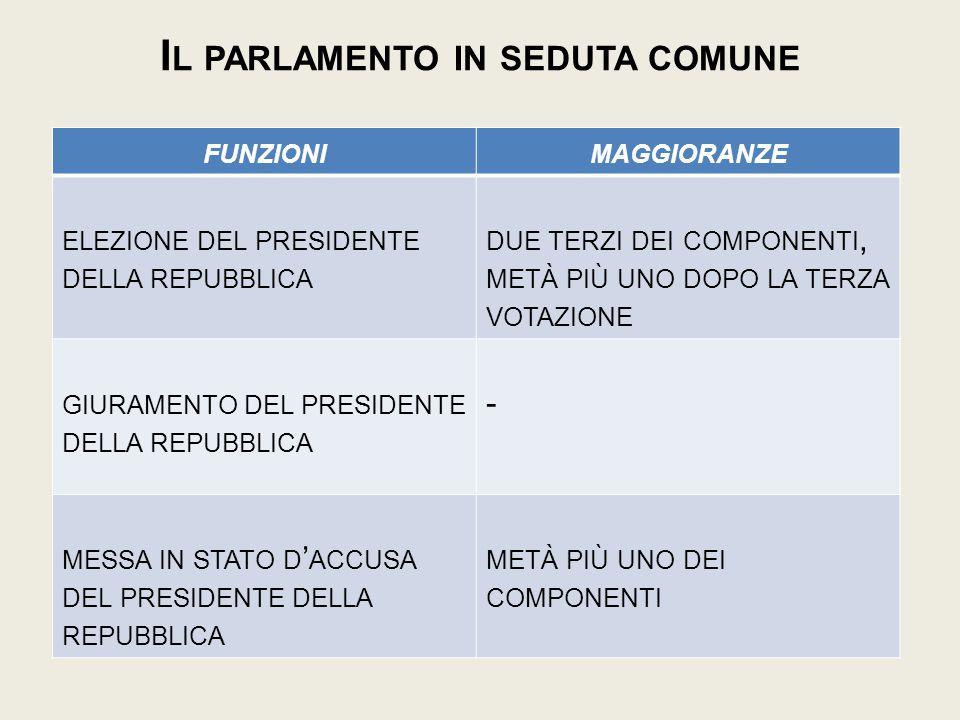 Il parlamento in seduta comune