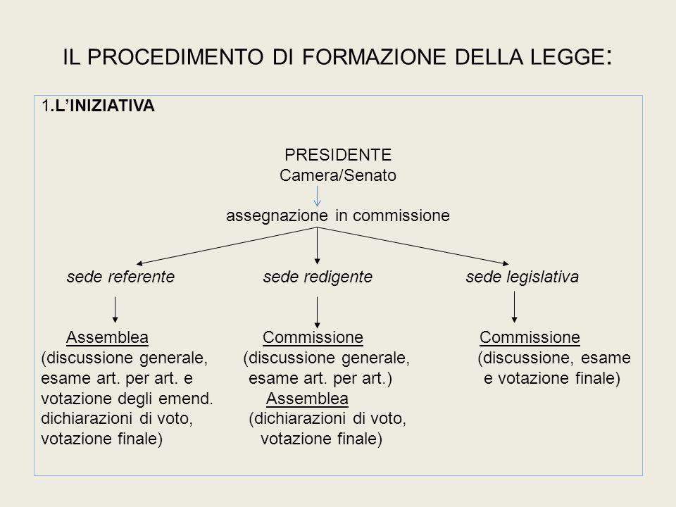 il procedimento di formazione della legge: