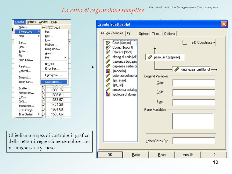 Esercitazione N° 2 – La regressione lineare semplice