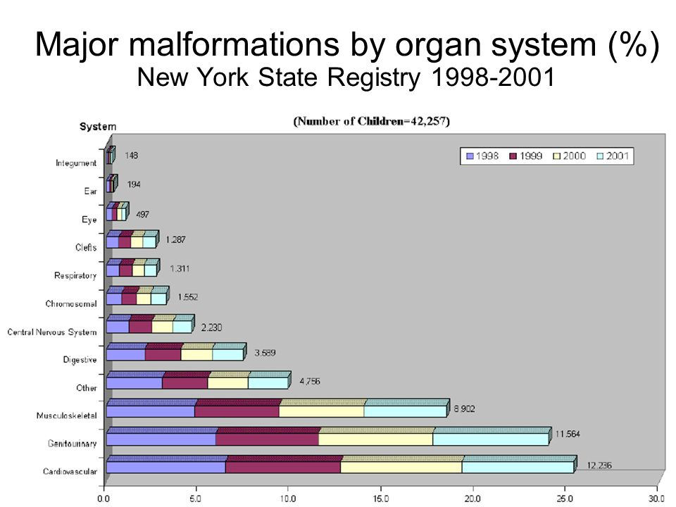 Major malformations by organ system (%) New York State Registry 1998-2001