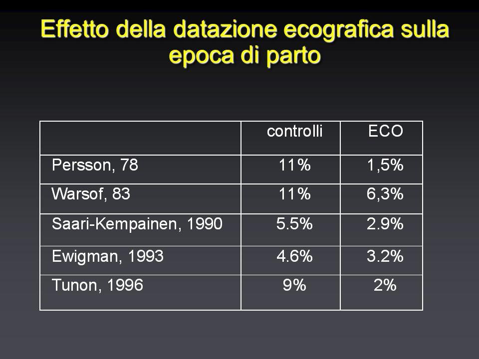 Effetto della datazione ecografica sulla epoca di parto