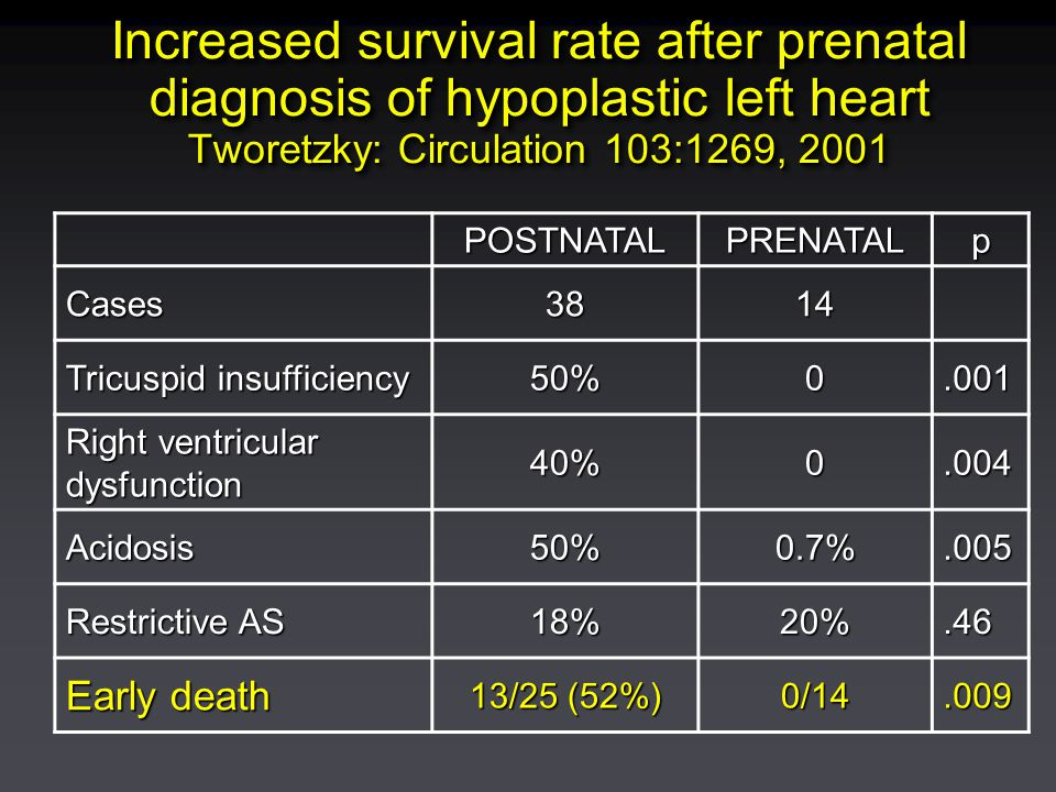 Increased survival rate after prenatal diagnosis of hypoplastic left heart Tworetzky: Circulation 103:1269, 2001