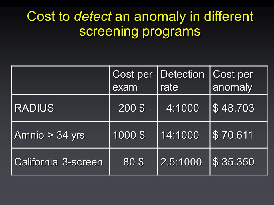 Cost to detect an anomaly in different screening programs