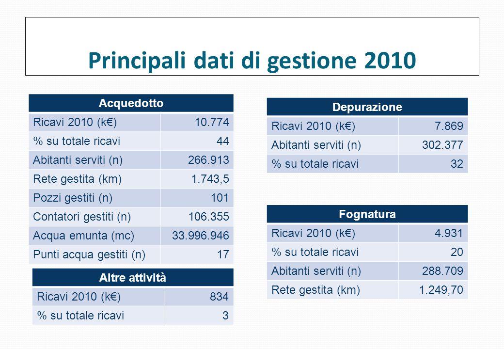 Principali dati di gestione 2010