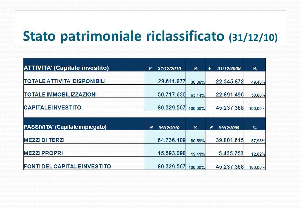 Stato patrimoniale riclassificato (31/12/10)