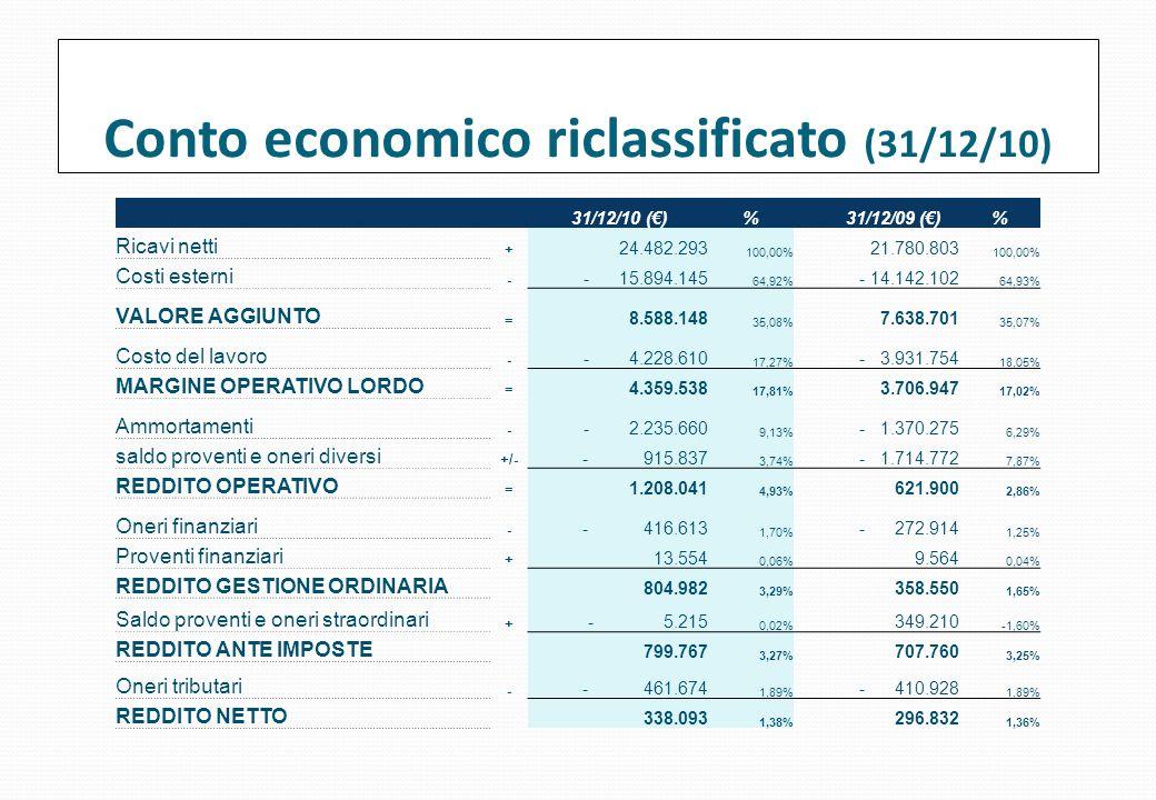 Conto economico riclassificato (31/12/10)