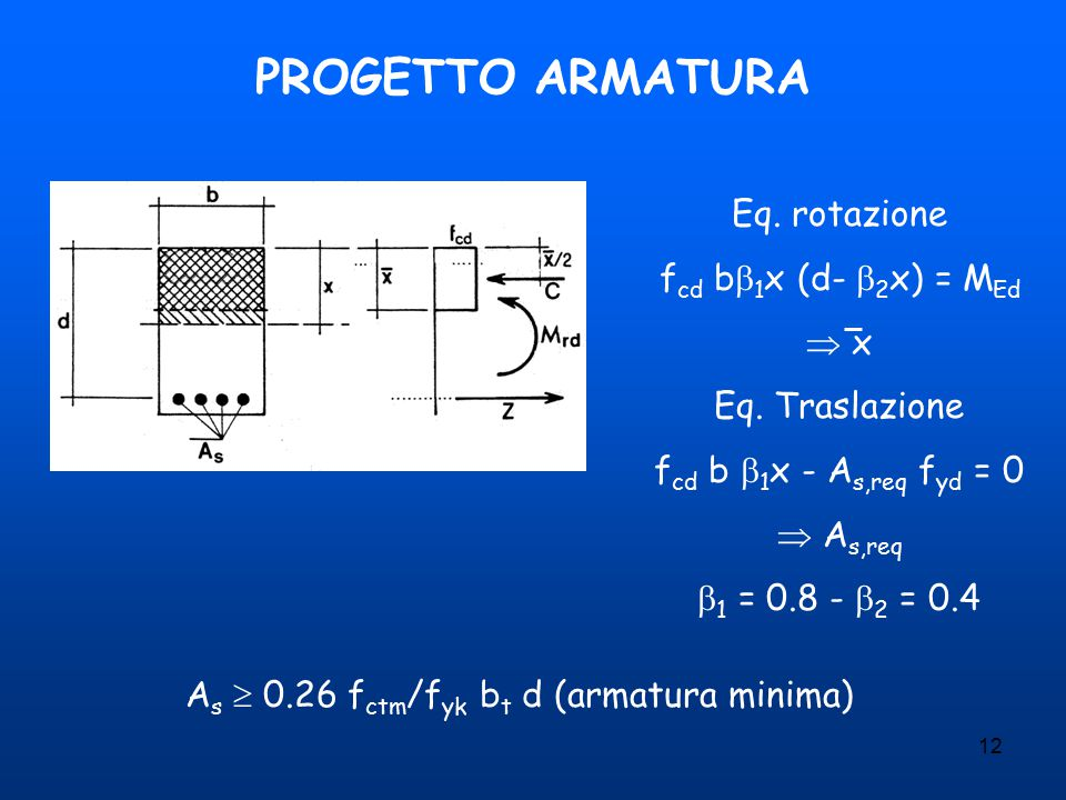 As  0.26 fctm/fyk bt d (armatura minima)
