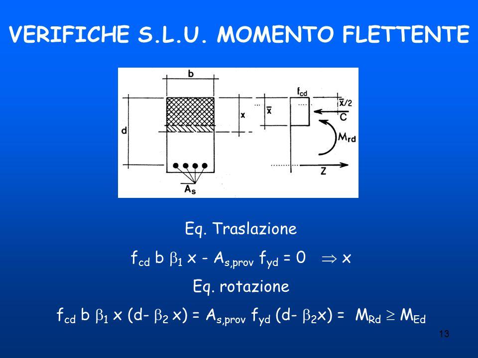 VERIFICHE S.L.U. MOMENTO FLETTENTE