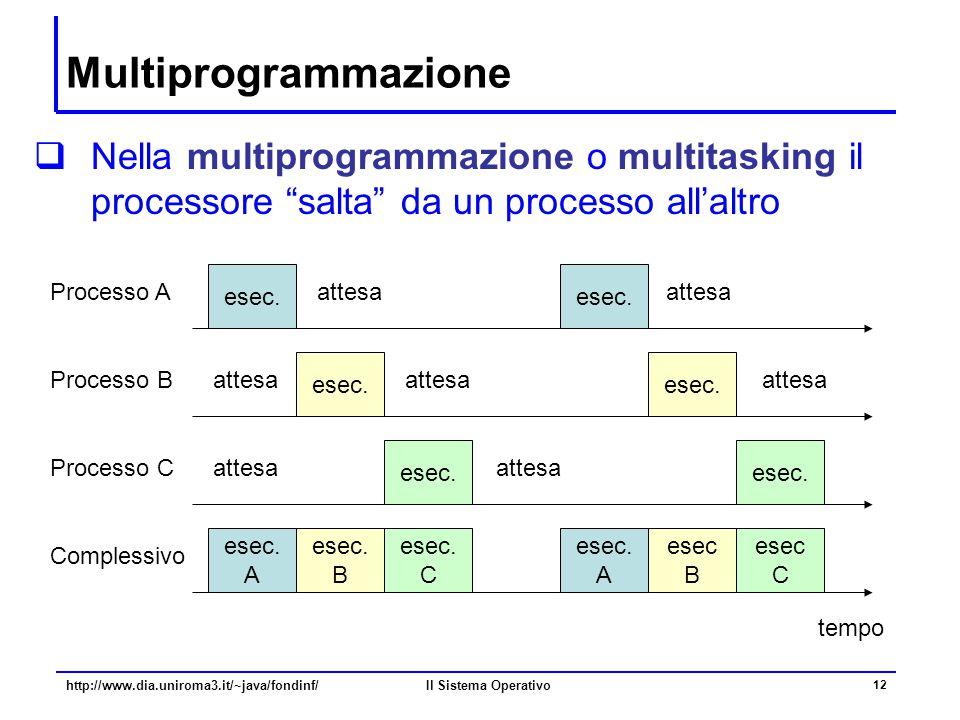Multiprogrammazione Nella multiprogrammazione o multitasking il processore salta da un processo all'altro.