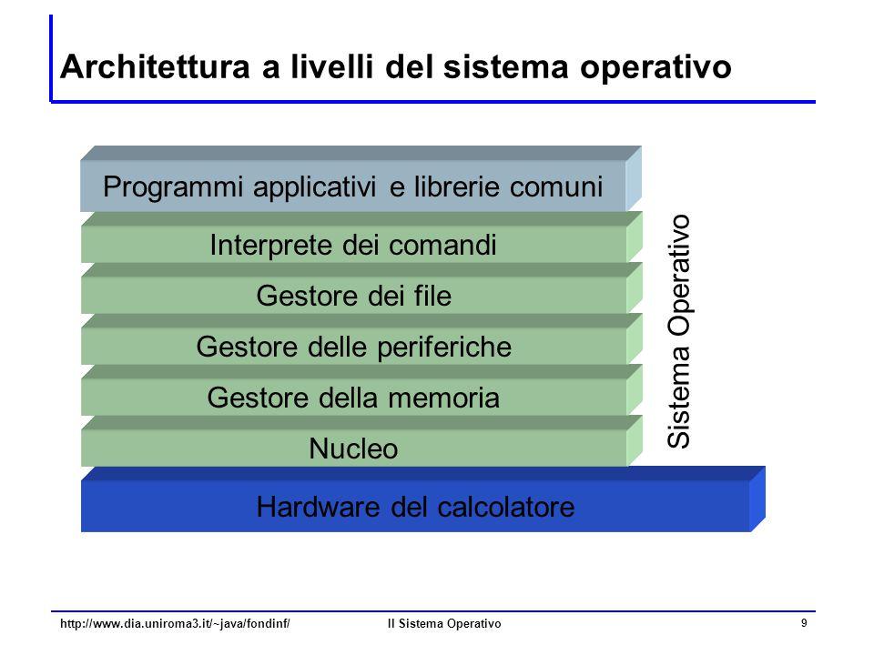 Architettura a livelli del sistema operativo