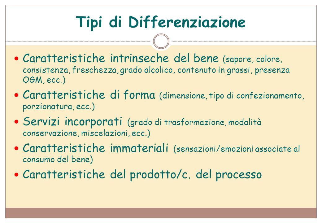 Tipi di Differenziazione