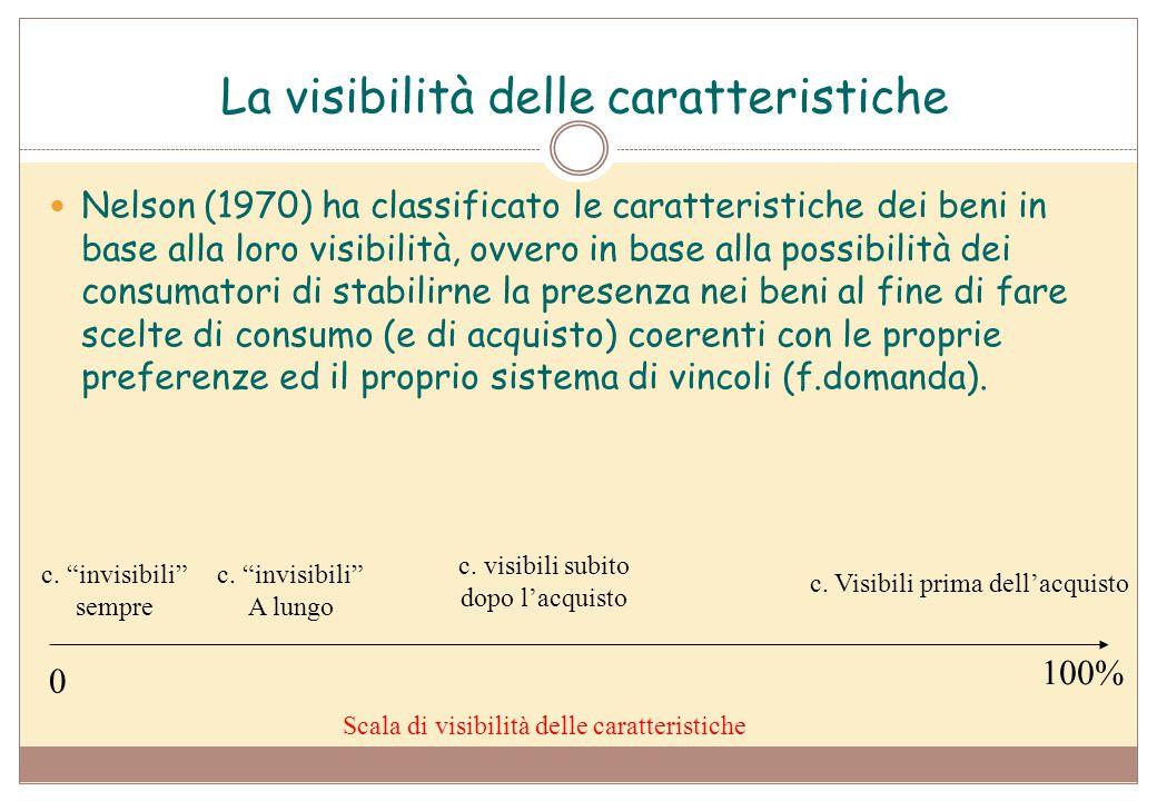 La visibilità delle caratteristiche