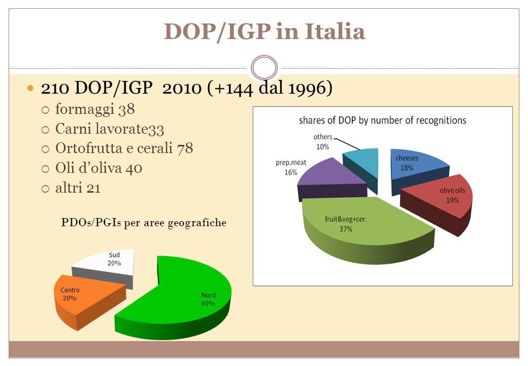 DOP/IGP in Italia 210 DOP/IGP 2010 (+144 dal 1996) formaggi 38