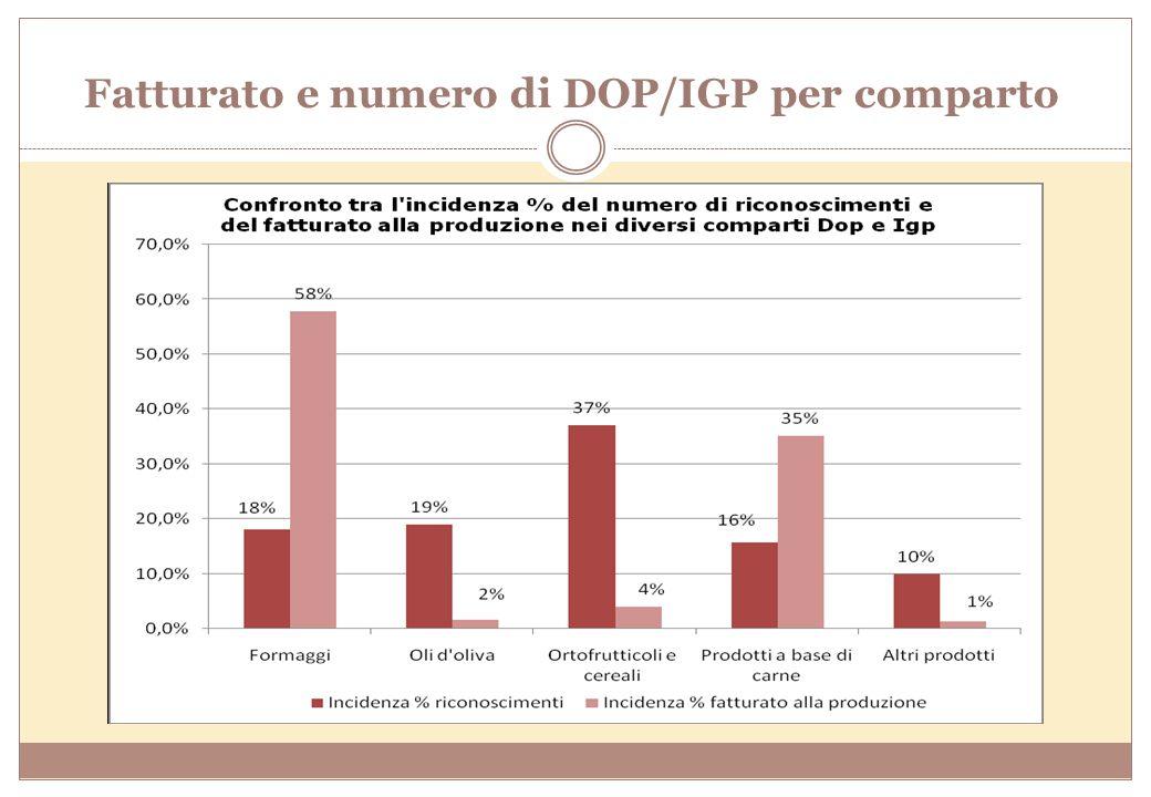 Fatturato e numero di DOP/IGP per comparto