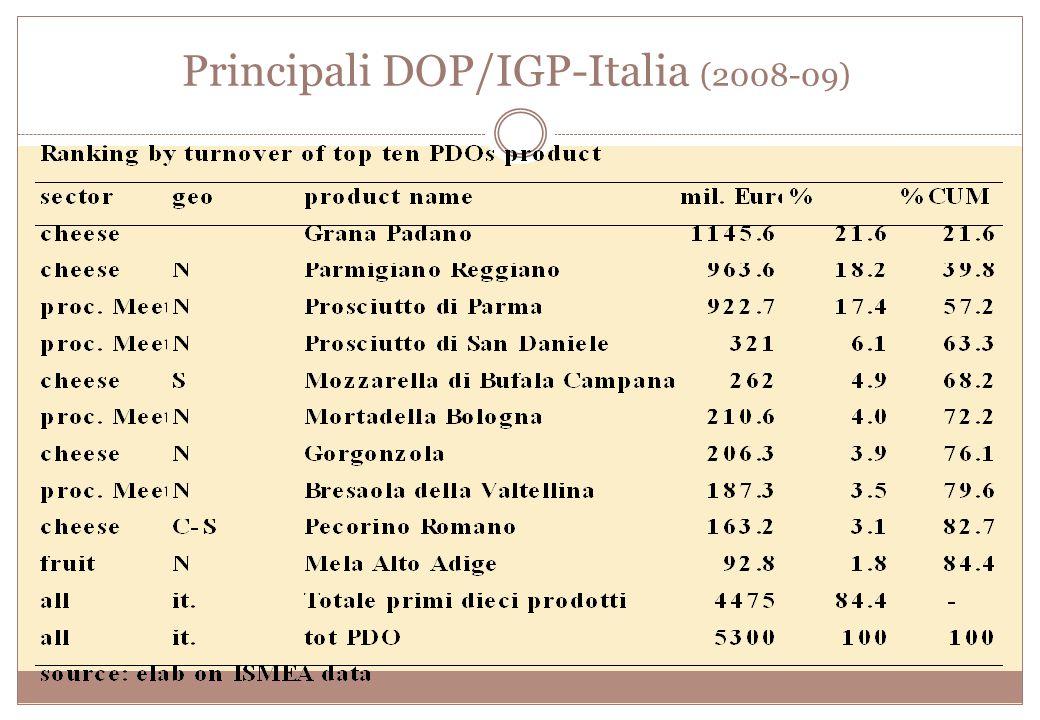 Principali DOP/IGP-Italia (2008-09)