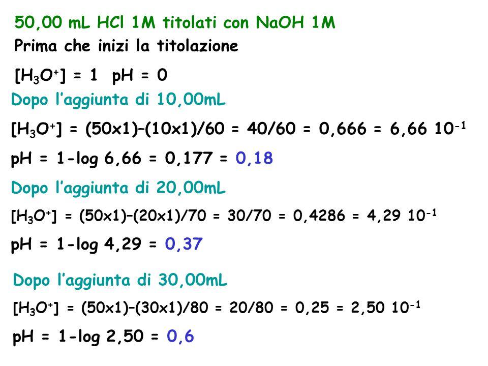 50,00 mL HCl 1M titolati con NaOH 1M Prima che inizi la titolazione