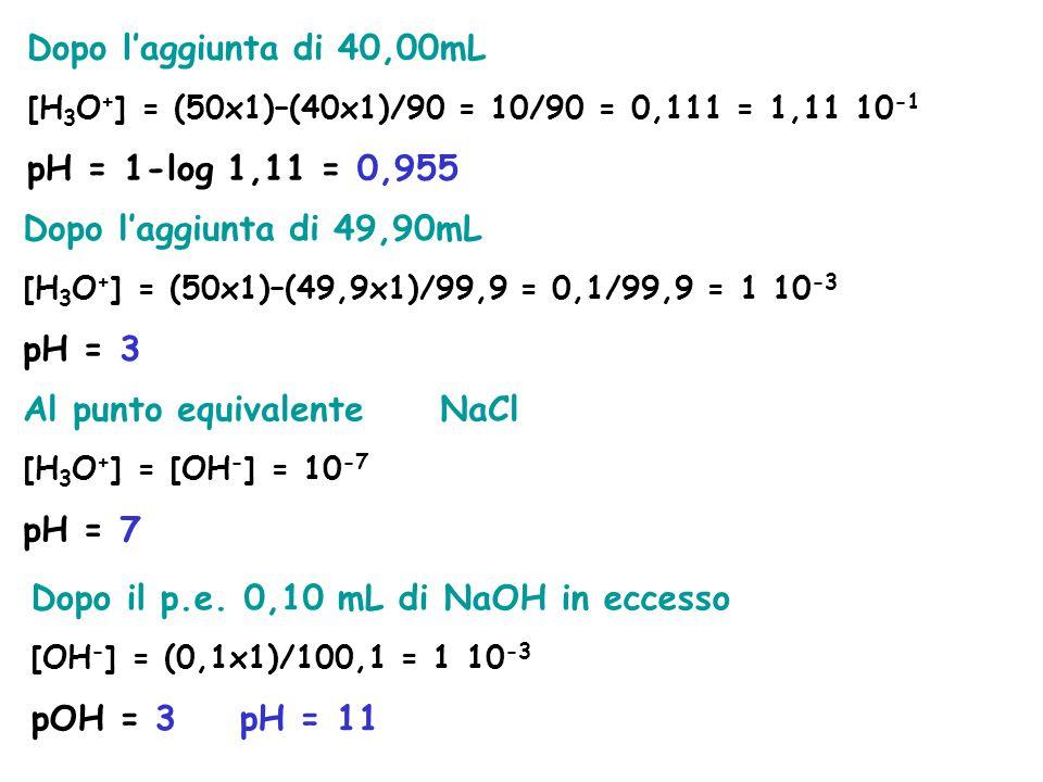 Al punto equivalente NaCl pH = 7
